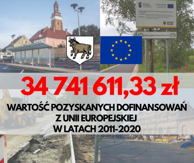 Dofinansowania UE kwota infografika.png
